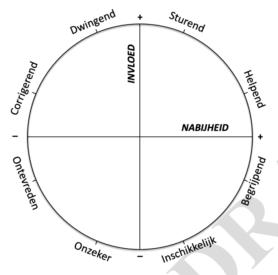 interpersoonlijke cirkel docenten
